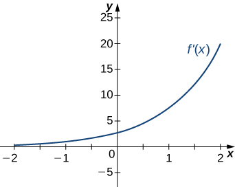 The function f'(x) is graphed from x = −2 to x = 2. It starts near zero at x = −2, but then increases rapidly and remains positive for the entire length of the graph.