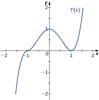 The function f'(x) is graphed. The function starts negative and crosses the x axis at (−1, 0). Then it continues increasing to a local maximum at (0, 1), at which point it decreases and touches the x axis at (1, 0). It then increases.