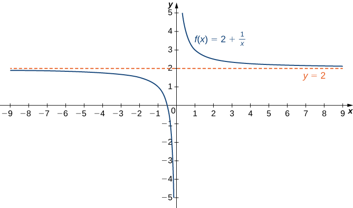 The function f(x) 2 + 1/x is graphed. The function starts negative near y = 2 but then decreases to −∞ near x = 0. The function then decreases from ∞ near x = 0 and gets nearer to y = 2 as x increases. There is a horizontal line denoting the asymptote y = 2.
