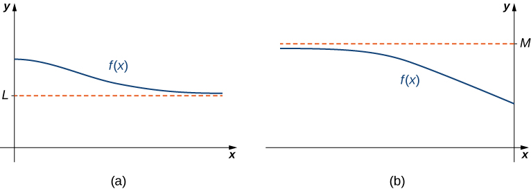 The figure is broken up into two figures labeled a and b. Figure a shows a function f(x) approaching but never touching a horizontal dashed line labeled L from above. Figure b shows a function f(x) approaching but never a horizontal dashed line labeled M from below.