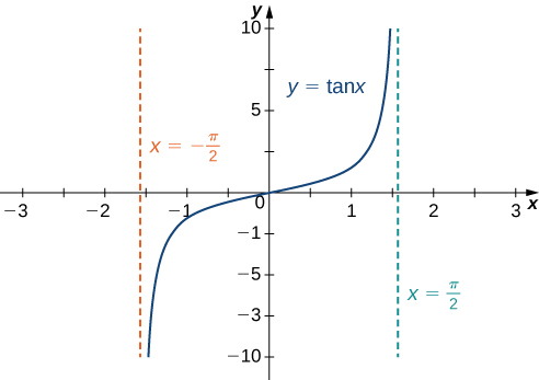 The function f(x) = tan x is shown. It increases from (−π/2, −∞), passes through the origin, and then increases toward (π/2, ∞). There are vertical dashed lines marking x = ±π/2.