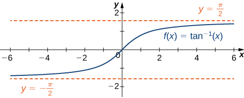 The function f(x) = tan−1 x is shown. It increases from (−∞, −π/2), passes through the origin, and then increases toward (∞, π/2). There are horizontal dashed lines marking y = ±π/2.