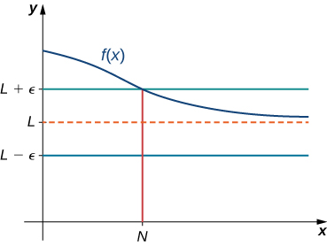 The function f(x) is graphed, and it has a horizontal asymptote at L. L is marked on the y axis, as is L + ॉ and L – ॉ. On the x axis, N is marked as the value of x such that f(x) = L + ॉ.
