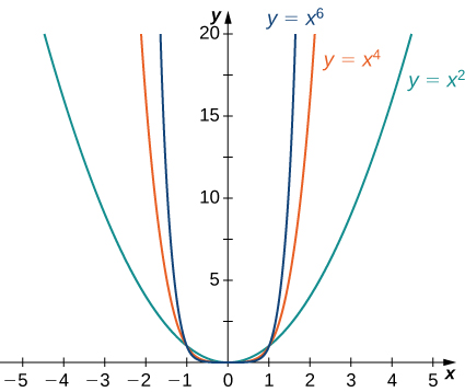 The functions x2, x4, and x6 are graphed, and it is apparent that as the exponent grows the functions increase more quickly.