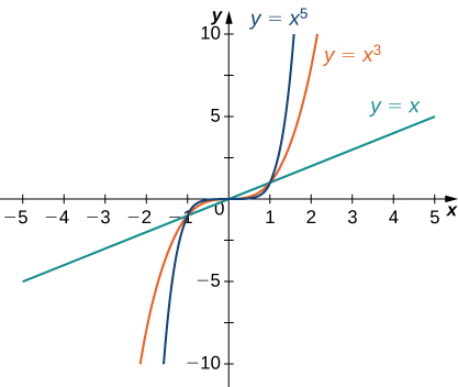 The functions x, x3, and x5 are graphed, and it is apparent that as the exponent grows the functions increase more quickly.
