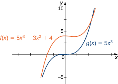 Both functions f(x) = 5x3 – 3x2 + 4 and g(x) = 5x3 are plotted. Their behavior for large positive and large negative numbers converges.
