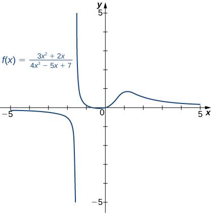 The function f(x) = (3x2 + 2x)/(4x2 – 5x + 7) is plotted as is its horizontal asymptote at y = 0.