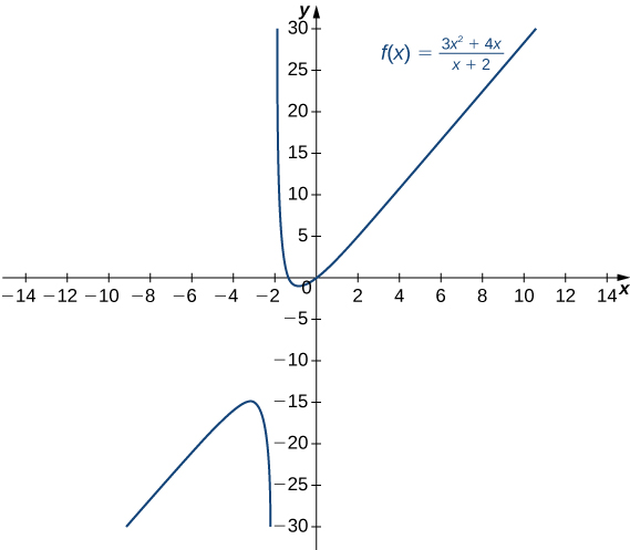 The function f(x) = (3x2 + 4x)/(x + 2) is plotted. It appears to have a diagonal asymptote as well as a vertical asymptote at x = −2.