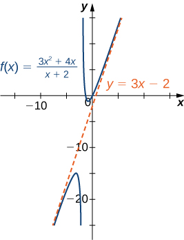 The function f(x) = (3x2 + 4x)/(x + 2) is plotted as is its diagonal asymptote y = 3x – 2.