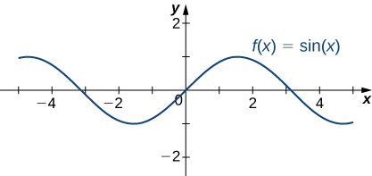 The function f(x) = sin x is graphed.