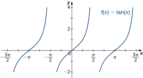 The function f(x) = tan x is graphed.