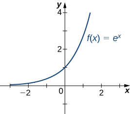 The function f(x) = ex is graphed.
