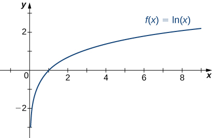 The function f(x) = ln(x) is graphed.