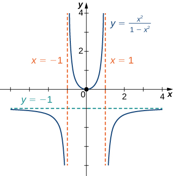 The function f(x) = x2/(1 − x2) is graphed. It has asymptotes y = −1, x = −1, and x = 1.