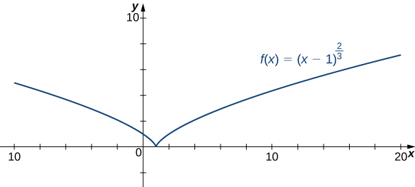 The function f(x) = (x − 1)2/3 is graphed. It touches the x axis at x = 1, where it comes to something of a sharp point and then flairs out on either side.
