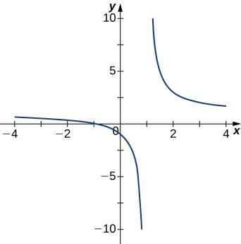 The function graphed decreases very rapidly as it approaches x = 1 from the left, and on the other side of x = 1, it seems to start near infinity and then decrease rapidly.