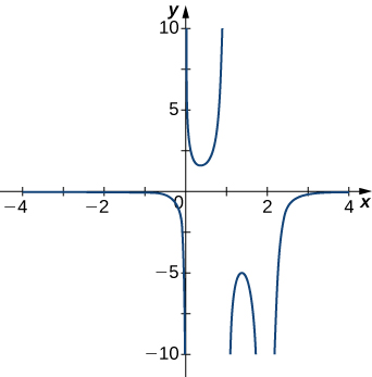 The function graphed decreases very rapidly as it approaches x = 0 from the left, and on the other side of x = 0, it seems to start near infinity and then decrease rapidly to form a sort of U shape that is pointing up, with the other side of the U being at x = 1. On the other side of x = 1, there is another U shape pointing down, with its other side being at x = 2. On the other side of x = 2, the graph seems to start near negative infinity and then increase rapidly.