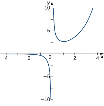 The function graphed decreases very rapidly as it approaches x = 0 from the left, and on the other side of x = 0, it seems to start near infinity and then decrease rapidly to form a sort of U shape that is pointing up, with the other side being a normal function that appears as if it will take the entirety of the values of the x-axis.