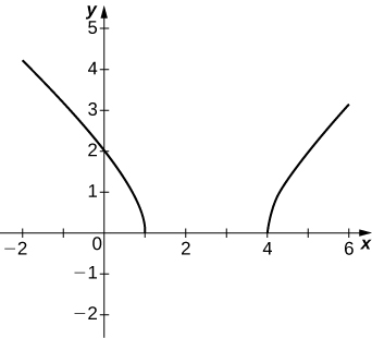 This graph starts at (−2, 4) and decreases in a convex way to (1, 0). Then the graph starts again at (4, 0) and increases in a convex way to (6, 3).