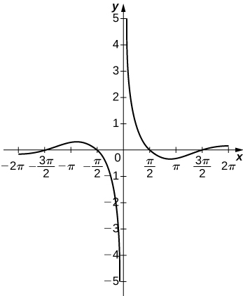 This graph has vertical asymptote at x = 0. The first part of the function occurs in the second and third quadrants and starts in the third quadrant just below (−2π, 0), increases and passes through the x axis at −3π/2, reaches a maximum and then decreases through the x axis at −π/2 before approaching the asymptote. On the other side of the asymptote, the function starts in the first quadrant, decreases quickly to pass through π/2, decreases to a local minimum and then increases through (3π/2, 0) before staying just above (2π, 0).