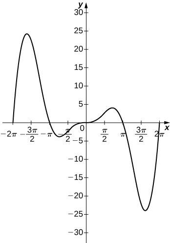 This function starts at (−2π, 0), increases to near (−3π/2, 25), decreases through (−π, 0), achieves a local minimum and then increases through the origin. On the other side of the origin, the graph is the same but flipped, that is, it is congruent to the other half by a rotation of 180 degrees.