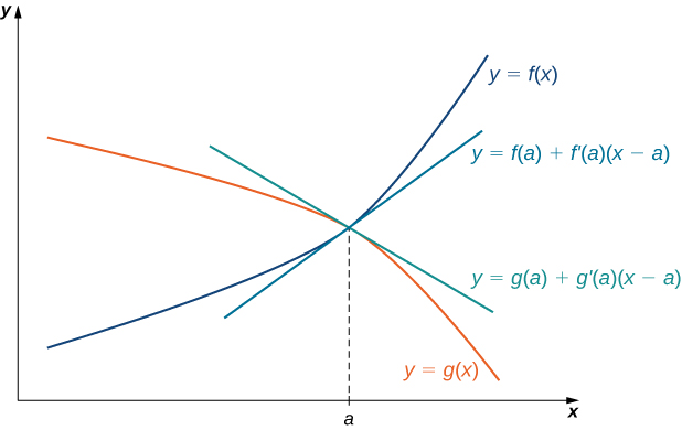 Two functions y = f(x) and y = g(x) are drawn such that they cross at a point above x = a. The linear approximations of these two functions y = f(a) + f'(a)(x – a) and y = g(a) + g'(a)(x – a) are also drawn.