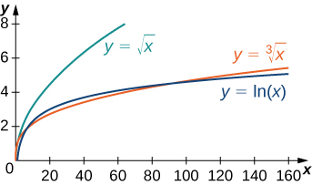 This figure shows y = the square root of x, y = the cube root of x, and y = ln(x). It is apparent that y = ln(x) grows more slowly than either of these functions.