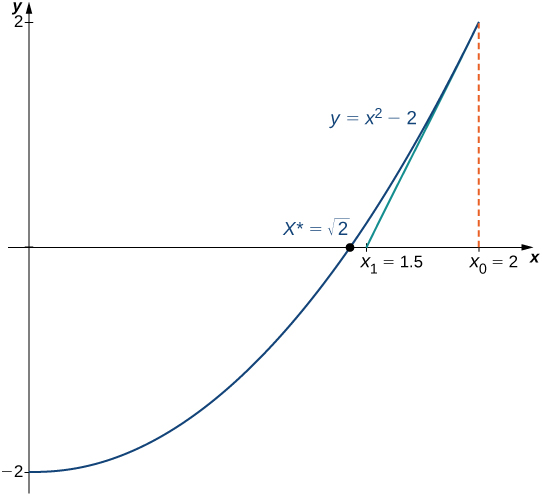 The function y = x2 – 2 is drawn. A dashed line comes up from x0 = 2, and a tangent line is drawn down from there. It touches x1 = 1.5, which is near x* = the square root of 2.
