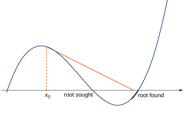 A function is drawn with two roots, labeled root sought and root found. A point x0 is chosen such that when the tangent of x0 is taken, even though it is nearer to the root sought, the tangent points to the root found.
