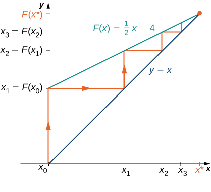 The function F(x) = (1/2)x + 4 is graphed along with y = x. From x0, which appears to be at the origin, a line is drawn to the function F(x) at x1 = F(x0). Then a line is drawn to the right from here to the line y = x, at which point a line is drawn up to x2 = F(x1). Then a line is drawn to the right from here to the line y = x, at which point a line is drawn up to x3 = F(x2). Continuing this process would converge on the two lines' intersection point at x* = 8.
