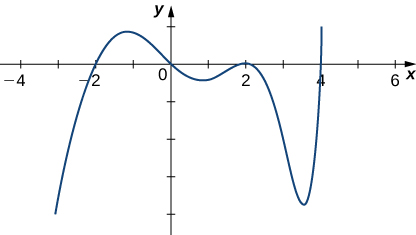 The function increases to cross the x-axis at −2, reaches a maximum and then decreases through the origin, reaches a minimum and then increases to a maximum at 2, decreases to a minimum and then increases to pass through the x-axis at 4 and continues increasing.