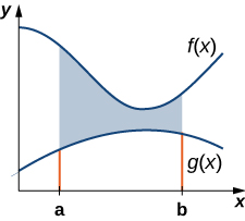 """This figure is a graph in the first quadrant. There are two curves on the graph. The higher curve is labeled """"f(x)"""" and the lower curve is labeled """"g(x)"""". There are two boundaries on the x-axis labeled a and b. There is shaded area between the two curves bounded by lines at x=a and x=b."""