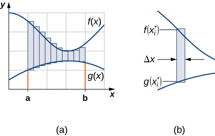 """This figure has three graphs. The first graph has two curves, one over the other. In between the curves is a rectangle. The top of the rectangle is on the upper curve labeled """"f(x*)"""" and the bottom of the rectangle is on the lower curve and labeled """"g(x*)"""". The second graph, labeled """"(a)"""", has two curves on the graph. The higher curve is labeled """"f(x)"""" and the lower curve is labeled """"g(x)"""". There are two boundaries on the x-axis labeled a and b. There is shaded area between the two curves bounded by lines at x=a and x=b. The third graph, labeled """"(b)"""" has two curves one over the other. The first curve is labeled """"f(x*)"""" and the lower curve is labeled """"g(x*)"""". There is a shaded rectangle between the two. The width of the rectangle is labeled as """"delta x""""."""