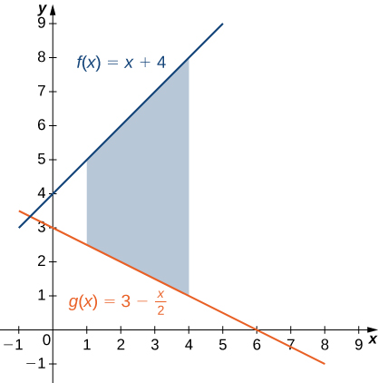This figure is has two linear graphs in the first quadrant. They are the functions f(x) = x+4 and g(x)= 3-x/2. In between these lines is a shaded region, bounded above by f(x) and below by g(x). The shaded area is between x=1 and x=4.