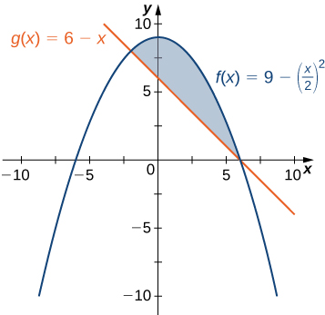 This figure is has two graphs in the first quadrant. They are the functions f(x) = 9-(x/2)^2 and g(x)= 6-x. In between these graphs, an upside down parabola and a line, is a shaded region, bounded above by f(x) and below by g(x).