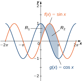 """This figure is has two graphs. They are the functions f(x) = sinx and g(x)= cosx. They are both periodic functions that resemble waves. There are two shaded areas between the graphs. The first shaded area is labeled """"R1"""" and has g(x) above f(x). This region begins at the y-axis and stops where the curves intersect. The second region is labeled """"R2"""" and begins at the intersection with f(x) above g(x). The shaded region stops at x=pi."""