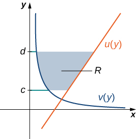 This figure is has two graphs in the first quadrant. They are the functions v(y) and u(y). In between these graphs is a shaded region, bounded to the left by v(y) and to the right by u(y). The region is labeled R. The shaded area is between the horizontal boundaries of y=c and y=d.