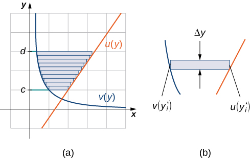 """This figure is has three graphs. The first figure has two curves. They are the functions v(y*) and u(y*). In between these curves is a horizontal rectangle. The second figure labeled """"(a)"""", is a shaded region, bounded to the left by v(y) and to the right by u(y). The shaded area is between the horizontal boundaries of y=c and y=d. This shaded area is broken into rectangles between the curves. The third figure, labeled """"(b)"""", is the two curves v(y*) and u(y*). In between the curves is a horizontal rectangle with width delta y."""