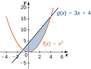 This figure is has two graphs. They are the functions f(x) = x^2 and g(x)= 3x+4. In between these graphs is a shaded region, bounded above by g(x) and below by g(x).