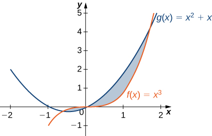 This figure is has two graphs. They are the functions f(x) = x^3 and g(x)= x^2+x. These graphs intersect twice. The regions between the intersections are shaded. The first region is bounded above by f(x) and below by g(x). The second region is bounded above by g(x) and below by f(x).
