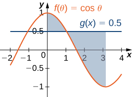 This figure is has two graphs. They are the functions f(theta) = cos(theta) and g(x)= 0.5. These graphs intersect twice. The regions between the intersections are shaded. The first region is bounded above by f(x) and below by g(x). The second region is bounded above by g(x) and below by f(x).