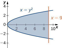 This figure is has two graphs. They are the equations x=y^2 and x=9. The region between the graphs is shaded. It is horizontal, between the y-axis and the line x=9.
