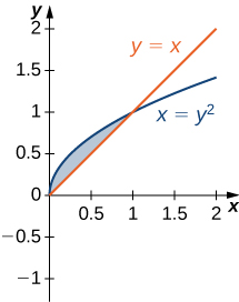 This figure is has two graphs. They are the equations y=x and x=y^2. The region between the graphs is shaded, bounded above by x=y^2 and below by y=x.