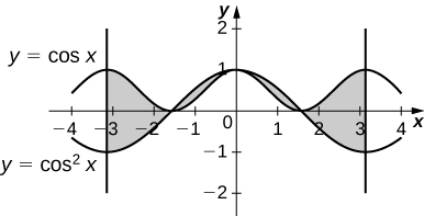 This figure is has two graphs. They are the functions y=cos(x) and y=cos^2(x). The graphs are periodic and resemble waves. There are four regions created by intersections of the curves. The areas are shaded.