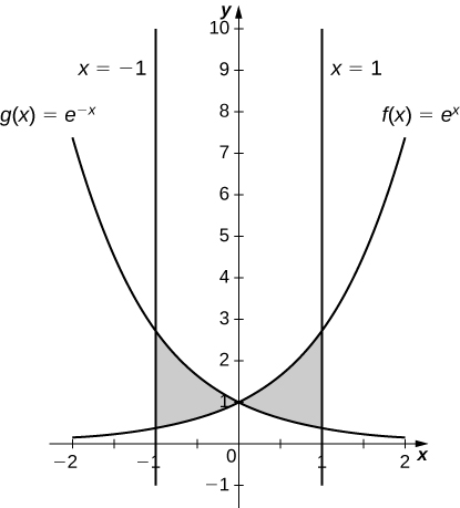 This figure is has two graphs. They are the functions f(x)=e^x and g(x)=e^-x. There are two shaded regions. In the second quadrant the region is bounded by x=-1, g(x) above and f(x) below. The second region is in the first quadrant and is bounded by f(x) above, g(x) below, and x=1.