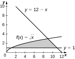 This figure is has three graphs. They are the functions f(x)=squareroot of x, y=12-x, and y=1. The region between the graphs is shaded, bounded above and to the left by f(x), above and to the right by the line y=12-x, and below by the line y=1. It is in the first quadrant.