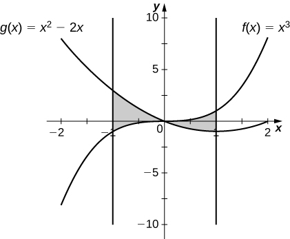 This figure is has two graphs. They are the functions f(x)=x^3 and g(x)=x^2-2x. There are two shaded regions between the graphs. The first region is bounded to the left by the line x=-2, above by g(x) and below by f(x). The second region is bounded above by f(x), below by g(x) and to the right by the line x=2.