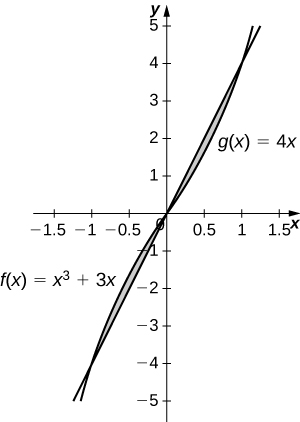 This figure is has two graphs. They are the functions f(x)=x^3+3x and g(x)=4x. There are two shaded regions between the graphs. The first region is bounded above by f(x) and below by g(x). The second region is bounded above by g(x), below by f(x).