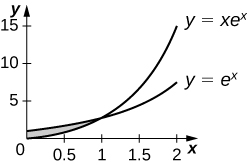This figure is has two graphs. They are the equations y=xe^x and y=e^x. The graphs intersect, forming a region in between them in the first quadrant.