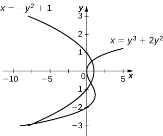 This figure is has two graphs. They are the equations x=-y^2+1 and x=y^3+2y^2. The graphs intersect, forming two regions in between them.